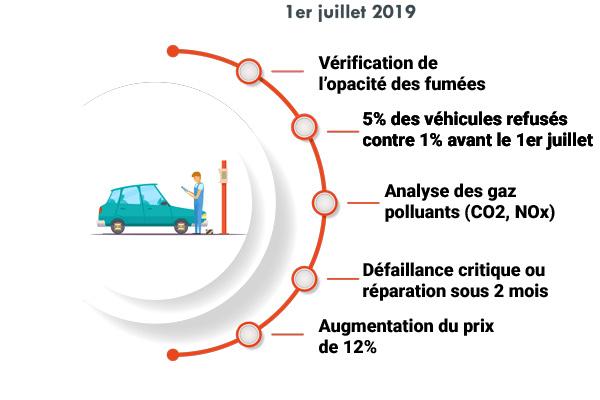 5% des véhicules recalés pour pollution contre 1% !